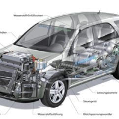 Chevy Equinox Motor Diagram Gm 2 Wire Alternator Wiring Brennstoffzellen - Funktionsweise Und Anwendungen Chemgapedia
