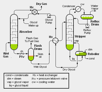 Applications of Flash Distillation in the Industry