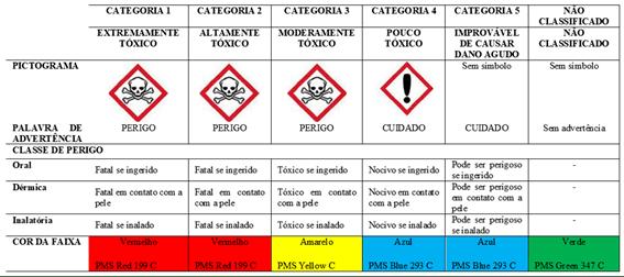 exemplo da nova classificação de agrotóxicos