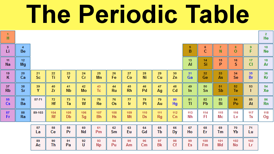 Periodic Table of Elements and Chemistry