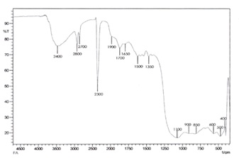 Removal and Kinetics of Oxalic Acid Adsorption from