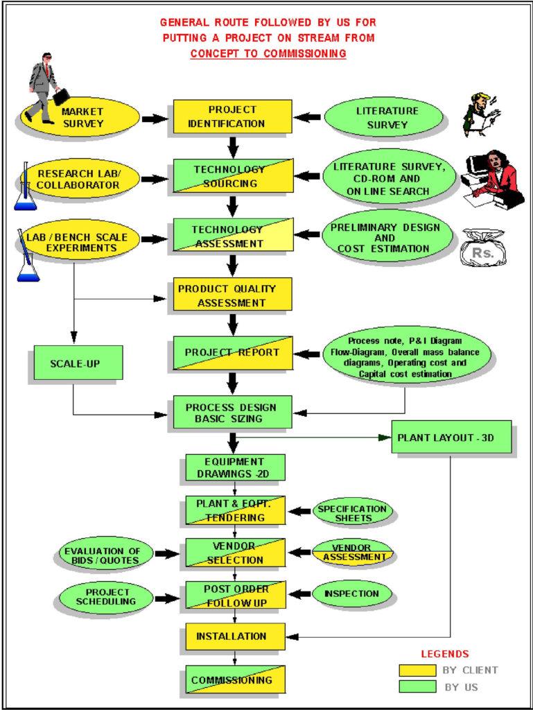 medium resolution of process flow diagram with mass balance and energy balance