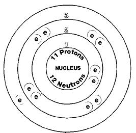 Sodium Isotopes