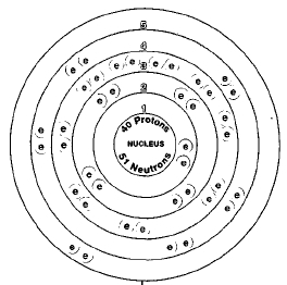 A Diagram Of Element Chemistry Element Chemistry Model