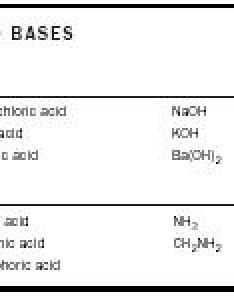 Common acids and bases also acid base chemistry encyclopedia reaction water rh chemistryexplained
