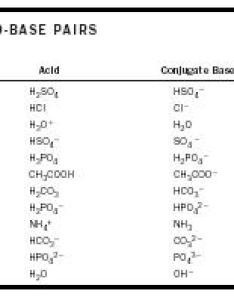 Acid base chemistry also encyclopedia reaction water rh chemistryexplained