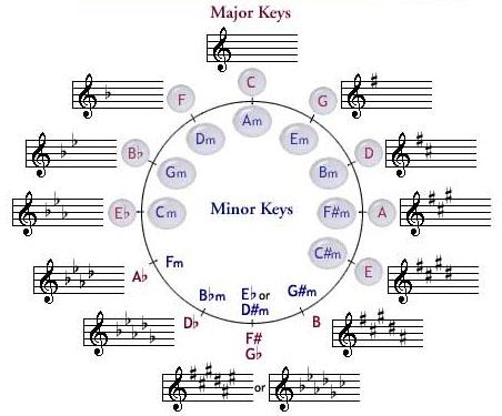 Basaldua blog: music keys