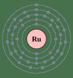 ruthenium bohr model [ 2000 x 2000 Pixel ]