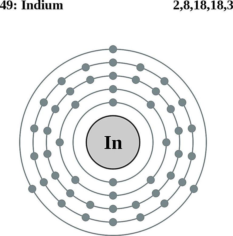Indium Facts, Symbol, Discovery, Properties, Uses