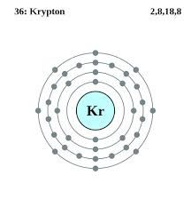 Krypton Facts, Symbol, Discovery, Properties, Uses