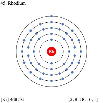 Rhodium Facts, Symbol, Discovery, Properties, Uses