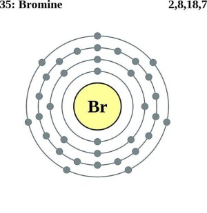 Bromine Facts, Symbol, Discovery, Properties, Uses