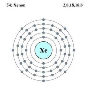 Xenon Definition, Facts, Symbol, Discovery, Properties, Uses