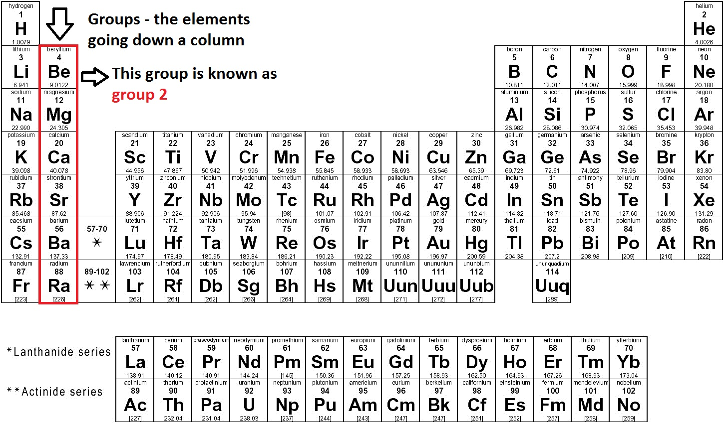 What Column Is Mercury In On The Periodic Table