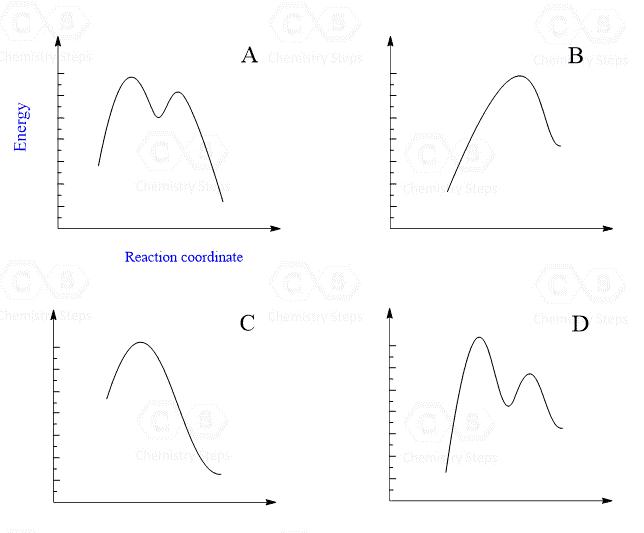Sn1 Reaction Energy Diagram