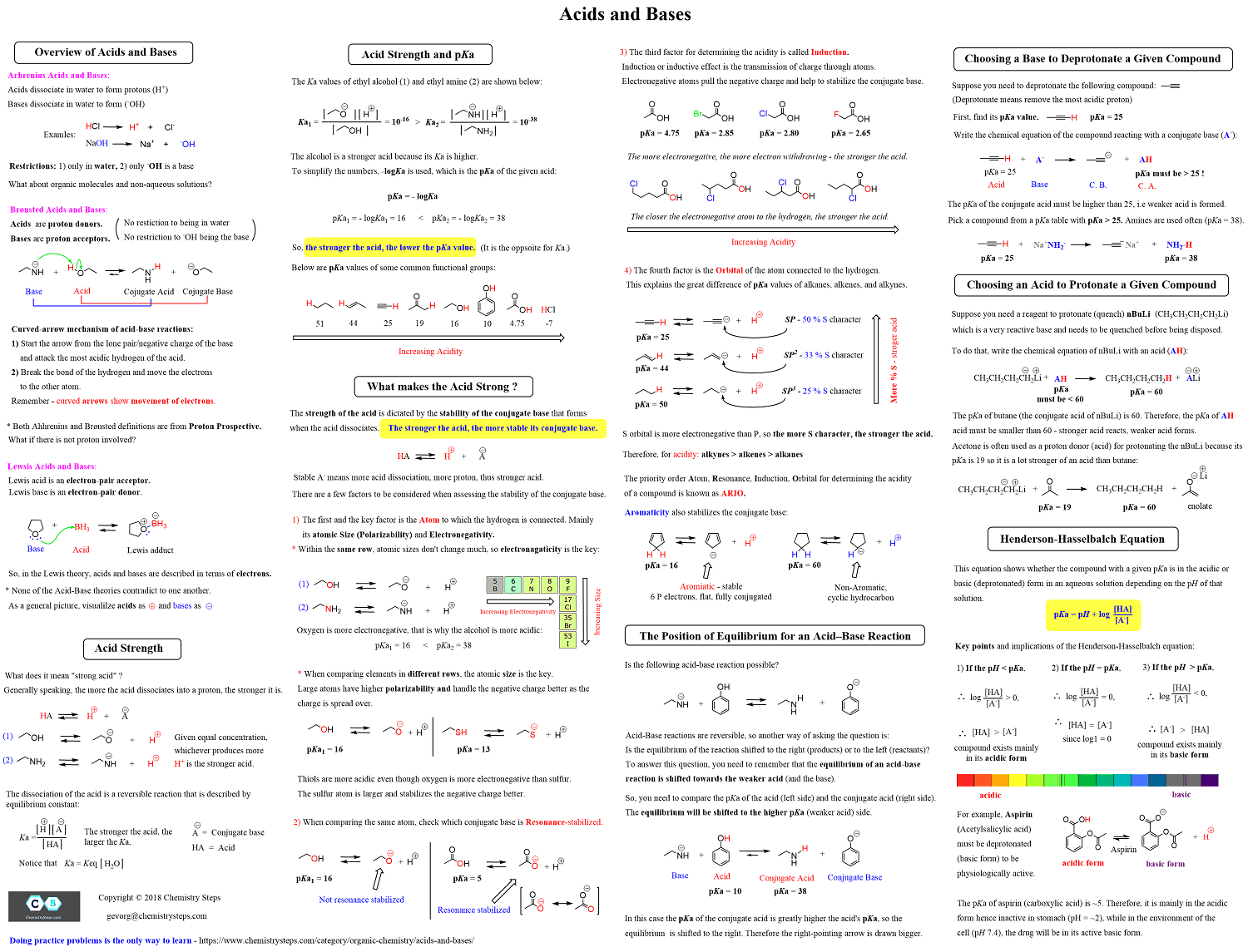 Organic Acids And Bases Free Cheat Sheet Study Guides