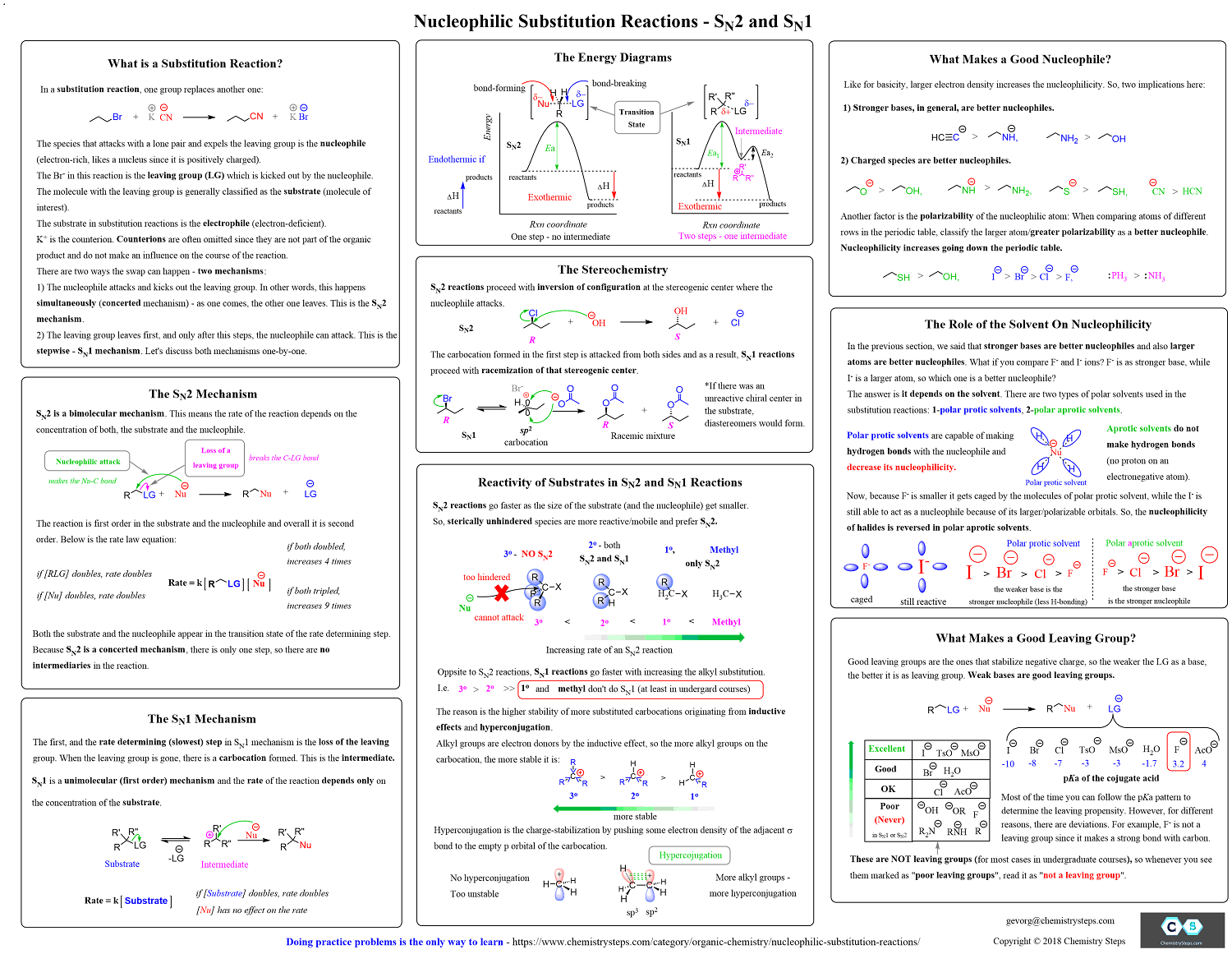 Nucleophilic Substitutions Sn2 And Sn1 Free Cheat Sheet