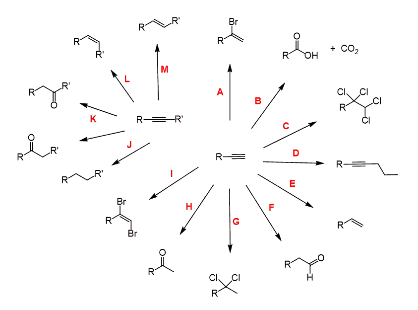 Reactions of Alkynes in Organic Synthesis with Practice