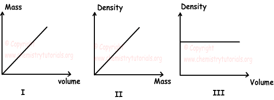 Matters and Properties of Matters Exam3 and Problem Solutions