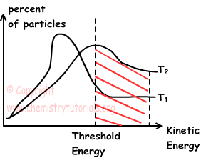 Factors affecting rate of reaction pdf