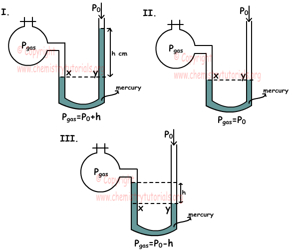 Measuring Pressure of Gas and Manometers with Examples