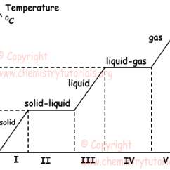 States Of Matter Change Diagram Rheem Wiring Diagrams Phases With Examples Online Chemistry Tutorials Phase1