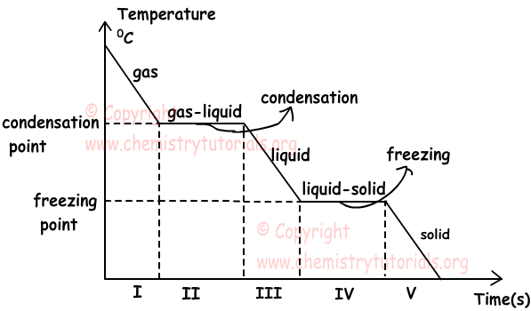 states of matter change diagram freak the mighty plot phases with examples online chemistry tutorials phase2