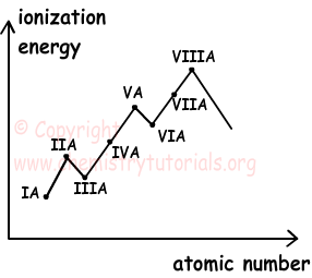 visual example of electron affinity