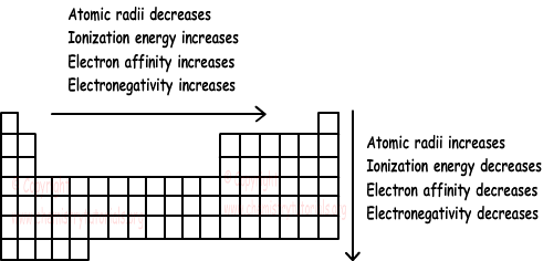 Ionization: How Are Atomic Radii And Ionization Energy Related