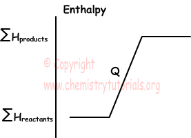 How to find molar enthalpy change