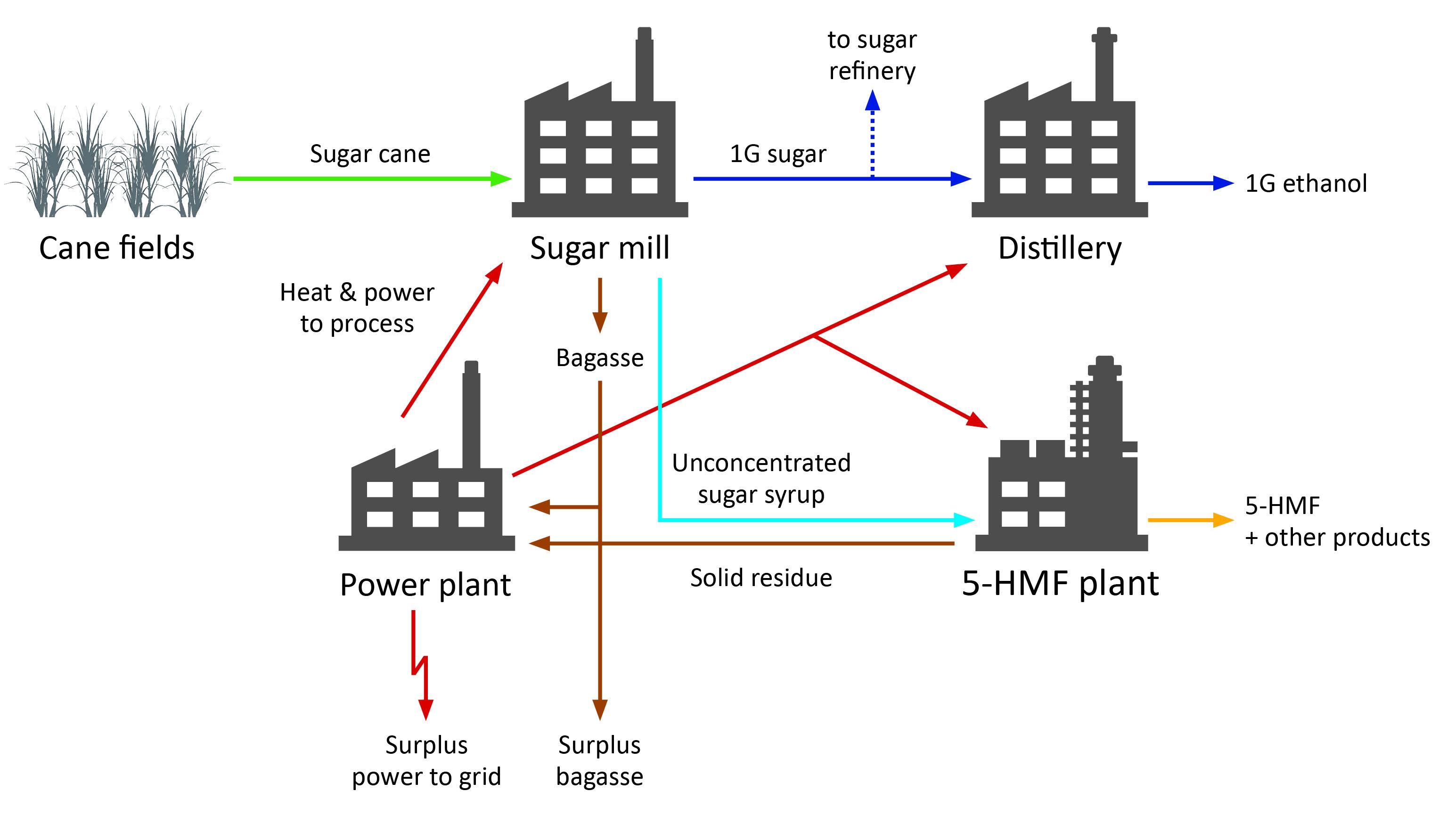 T. Kläusli on Platform Chemicals from Renewables