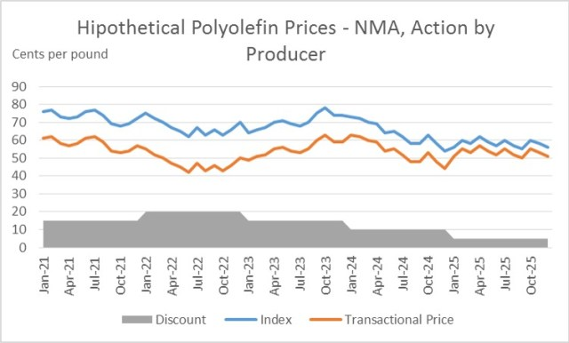 Polyolefin Price Indexes: the good, the bad and the ugly – ChemPMC