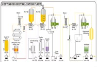 Edible Oil Refining Processes - Degumming / Neutralization ...