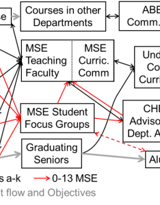 Mse flowchart also accreditation program outcomes  review process rh chemsu