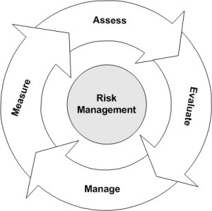 Risk Management Cycle | hazardous material storage