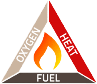 Fire Triangle Combustion Triangle Diagram