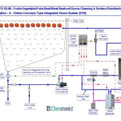 Swimming Pool Water Flow Diagram Single Phase To Three Converter Wiring Ozonation Process Diagrams Pfd