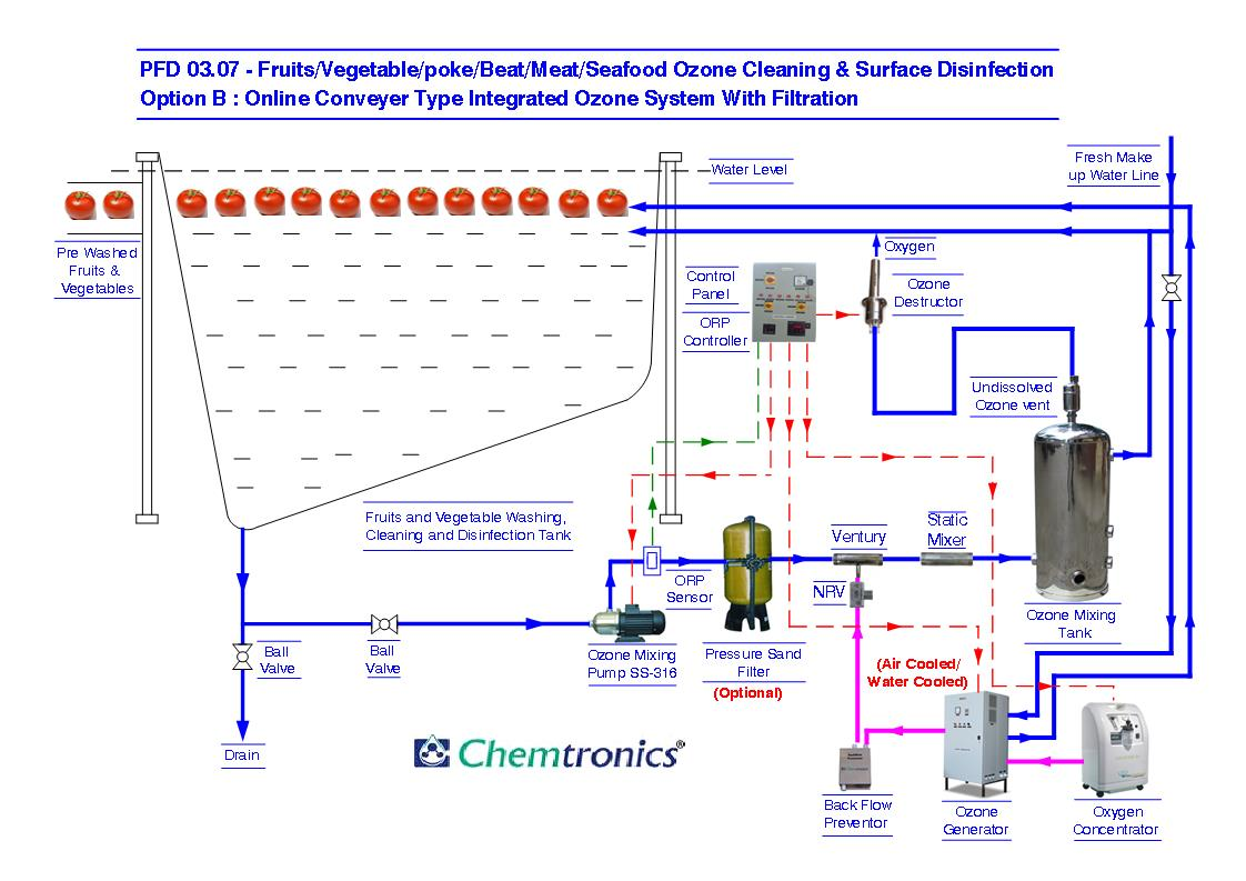 ics planning cycle diagram radio wiring harness ozonation process flow diagrams pfd