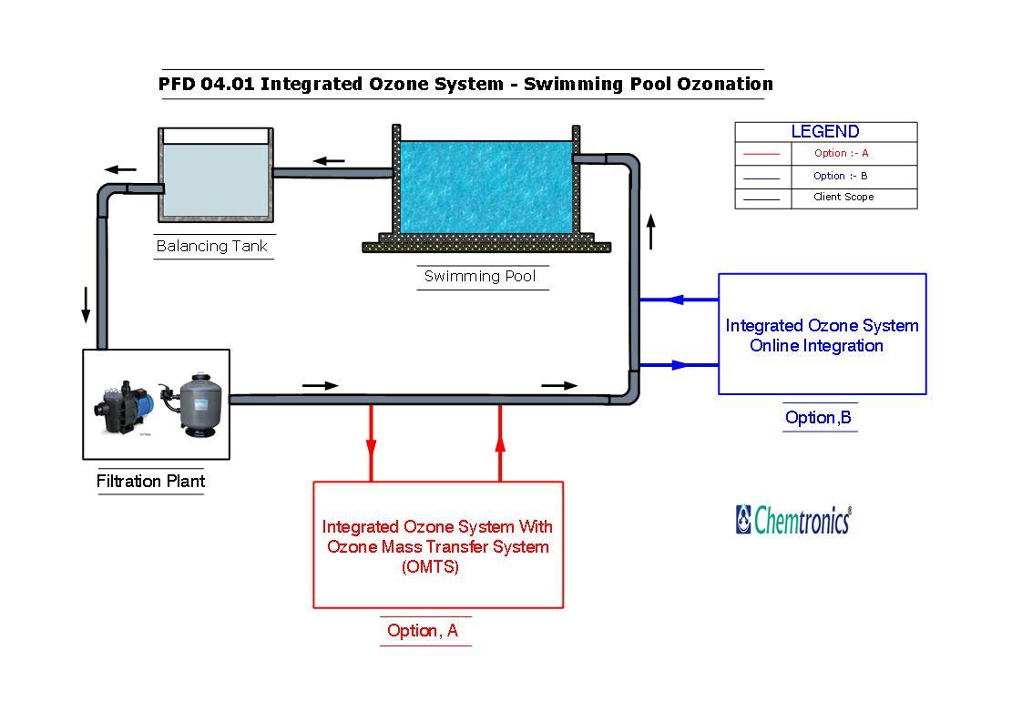 swimming pool water flow diagram warn winch 4 solenoid wiring raw beverage package drinking ozonation