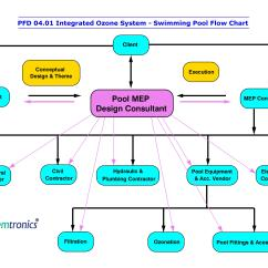 Ics Planning Cycle Diagram Short Story Template Ozonation Process Flow Diagrams Pfd