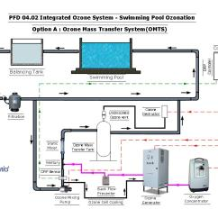 Ics Planning Cycle Diagram Two Way Switch Wiring For One Lights Raw Water Beverage Package Drinking Ozonation