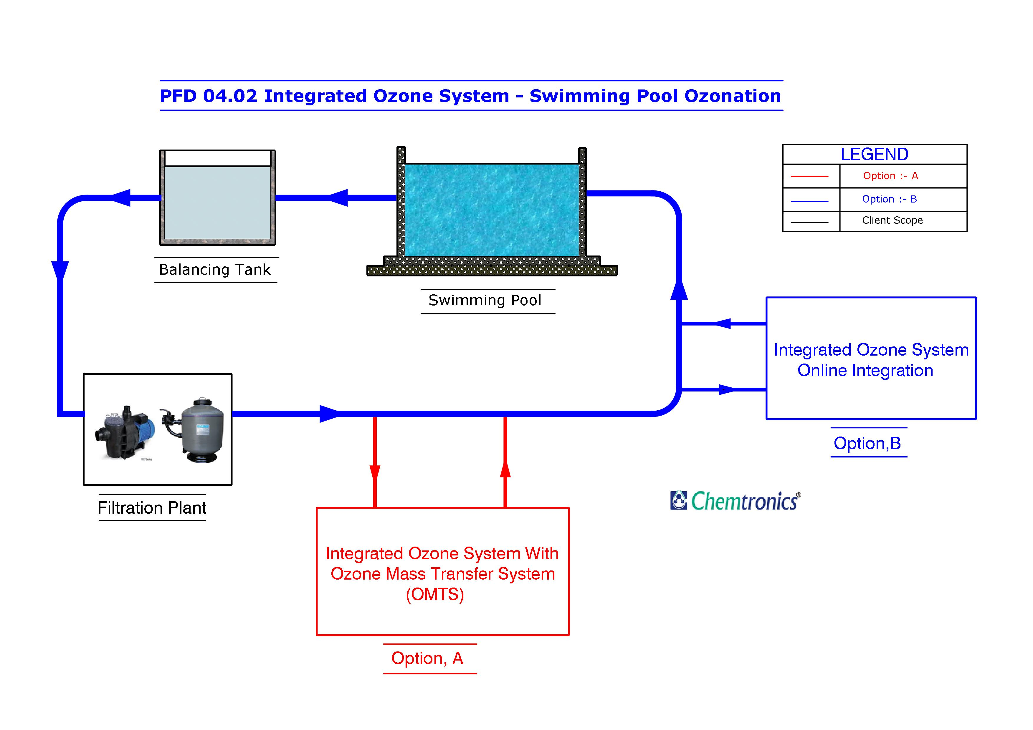 ics planning cycle diagram acura integra speaker wiring ozonation process flow diagrams pfd