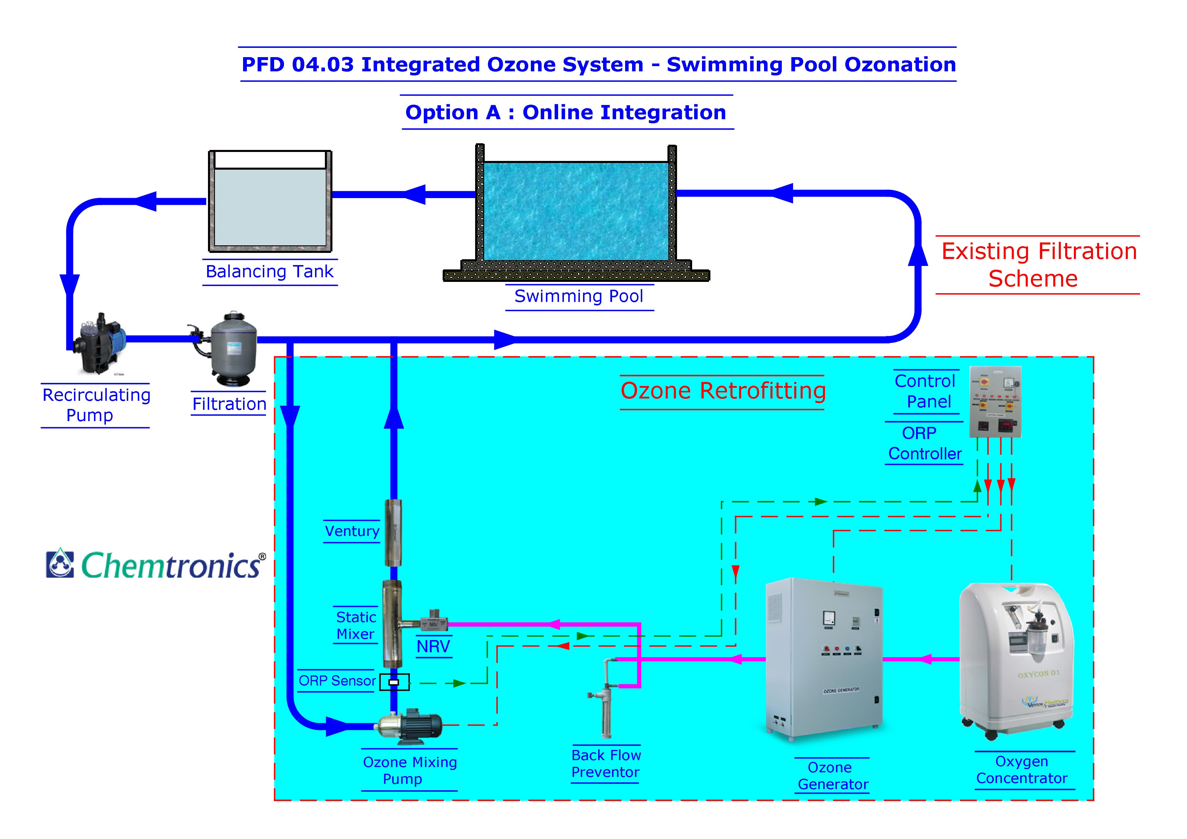 swimming pool water flow diagram sony xplod car cd player wiring circulation