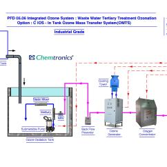 Ics Planning Cycle Diagram Dish Network Hopper Installation Process Flow Generator Wiring Library