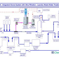 Ammonia Cooling System Diagram 220 Volt Baseboard Heater Thermostat Wiring Water Treatment Flow Diagrams Block