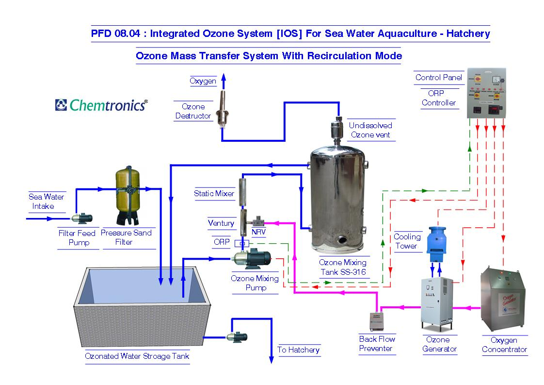 hight resolution of ozonation process flow diagrams process flow diagram pfd mumbai hvac process flow diagram cooling tower process flow diagram