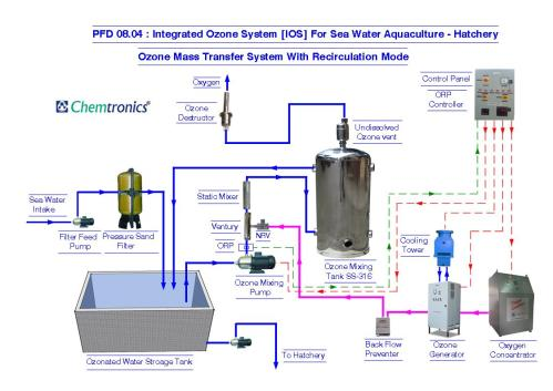 small resolution of ozonation process flow diagrams process flow diagram pfd mumbai hvac process flow diagram cooling tower process flow diagram
