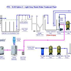 Swimming Pool Sand Filter Diagram 5 Pin Trailer Wiring Australia Ozonation Process Flow Diagrams, Diagram, Pfd, Mumbai, India