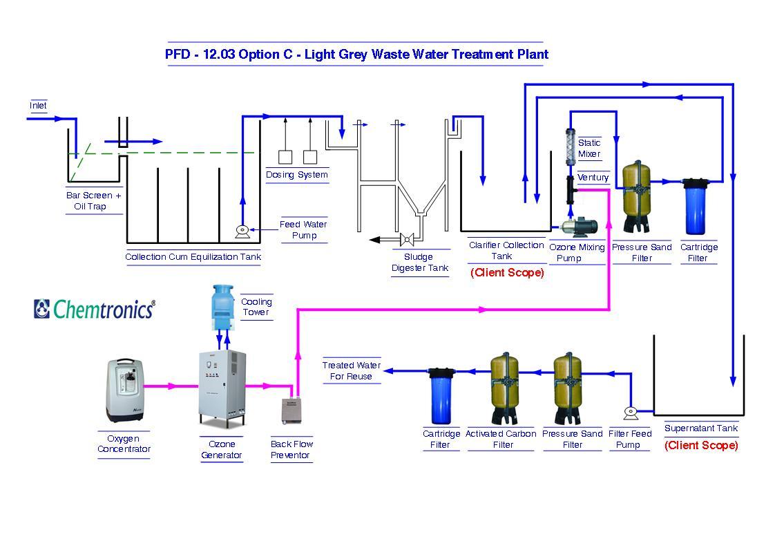 swimming pool water flow diagram yamaha yfz 450 wiring ozonation process diagrams pfd