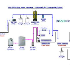 Diagram Of Water Purification Process Trs To Ts Wiring Flow For Treatment Plant